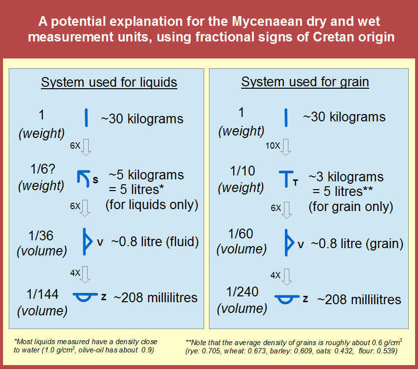Mycenaean-measurement-systems