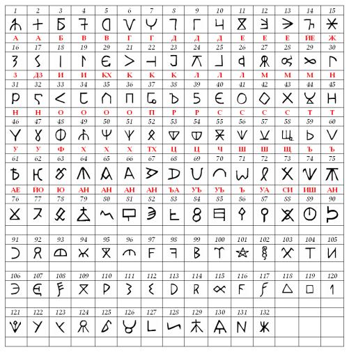 bulgar_runic_letters-1